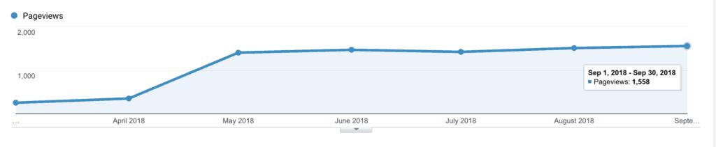 more organic traffic from Google