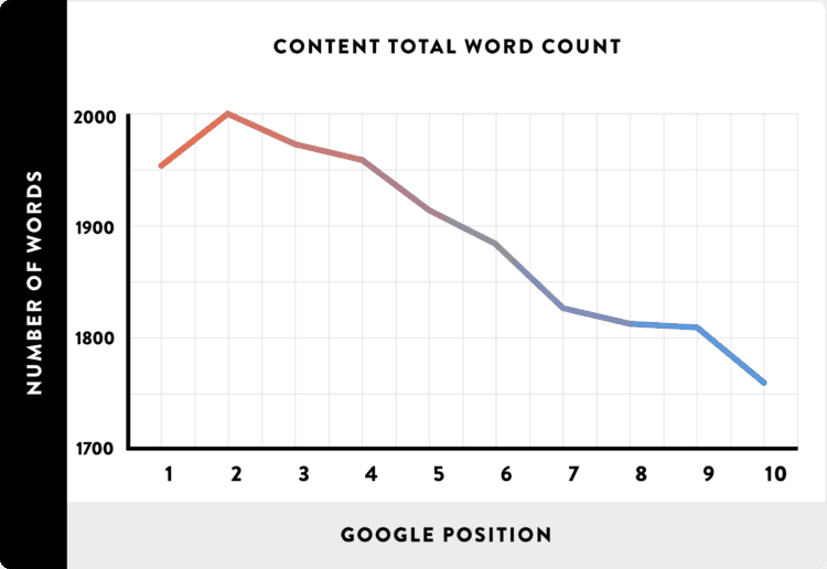 A graph showing the content's total word count on average for SEO rankings on Google. Credit Backlinko.com